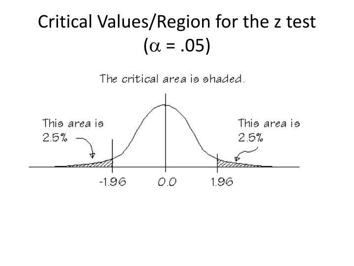 Critical Values/Region for the z test
