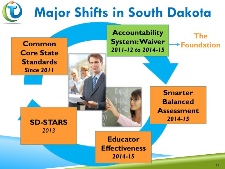 Major Shifts in South Dakota