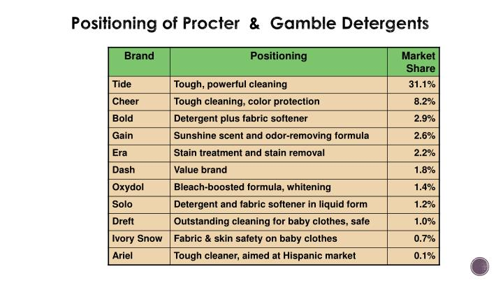 Positioning of Procter  &  Gamble Detergents