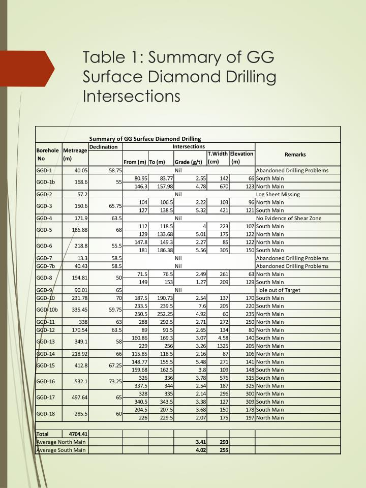 Table 1: Summary of GG Surface Diamond Drilling Intersections