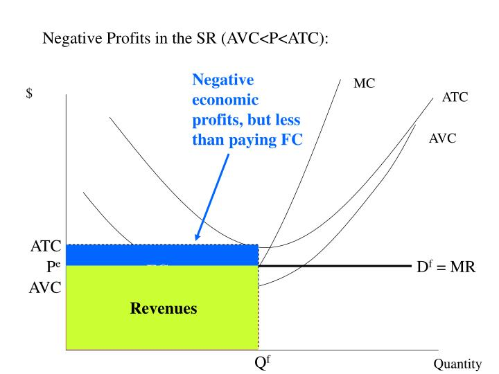 Negative economic profits, but less than paying FC