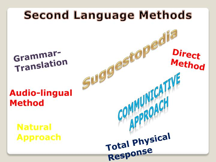 grammar translation approach and direct approach Find out why close grammar translation vs direct approach grammar translation, direct method, and audiolingual method - duration: 3:58.