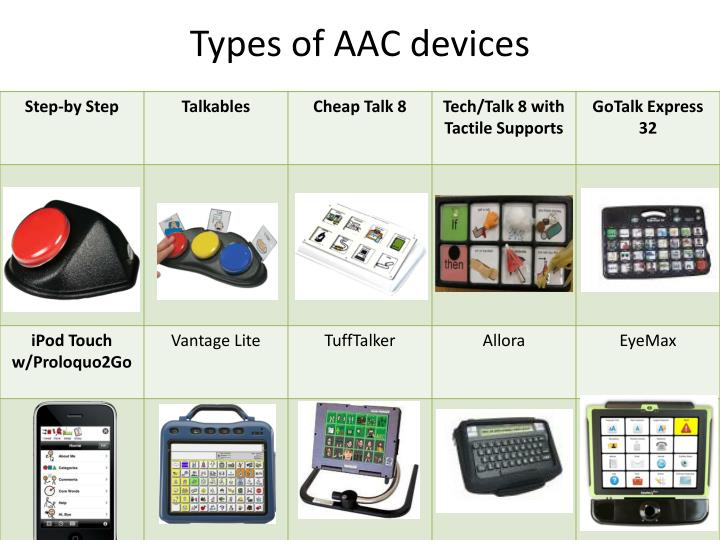 Types of AAC devices