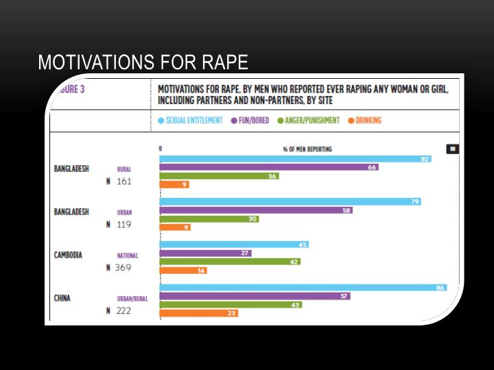 Motivations for rape