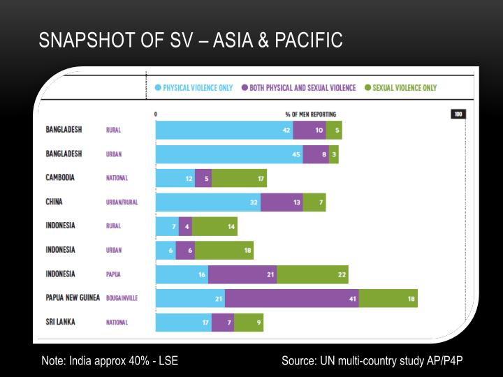 Snapshot of SV – Asia & Pacific
