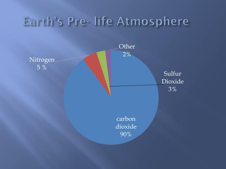Earth's Pre- life Atmosphere