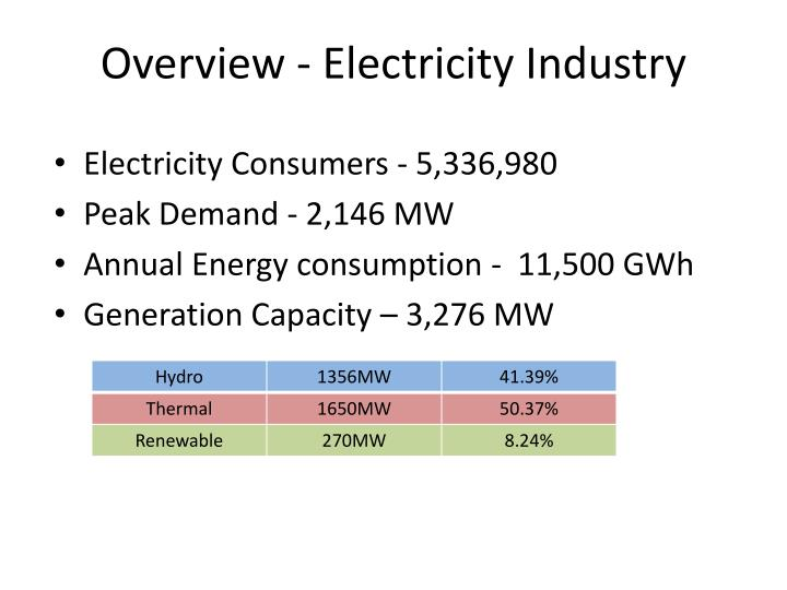 Overview electricity industry