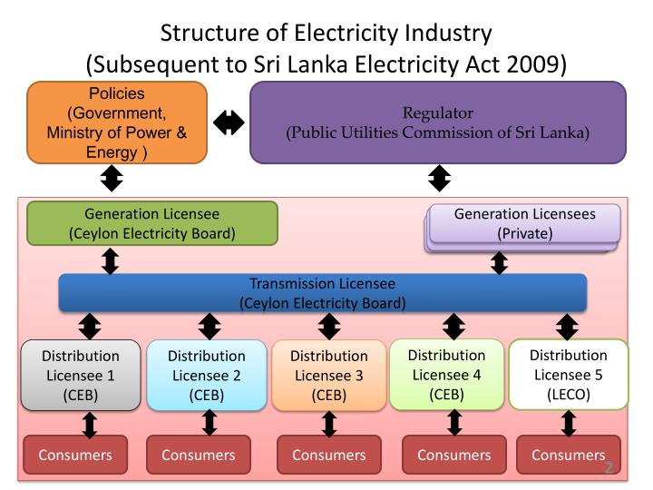 Structure of electricity industry subsequent to sri lanka electricity act 2009