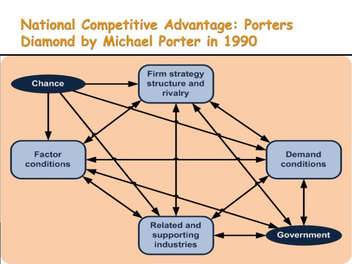 germany competitiveness the porters diamond context economics essay The porter diamond model offers an effective way for analysing the national competitiveness the porter diamond model offers an do with economics.