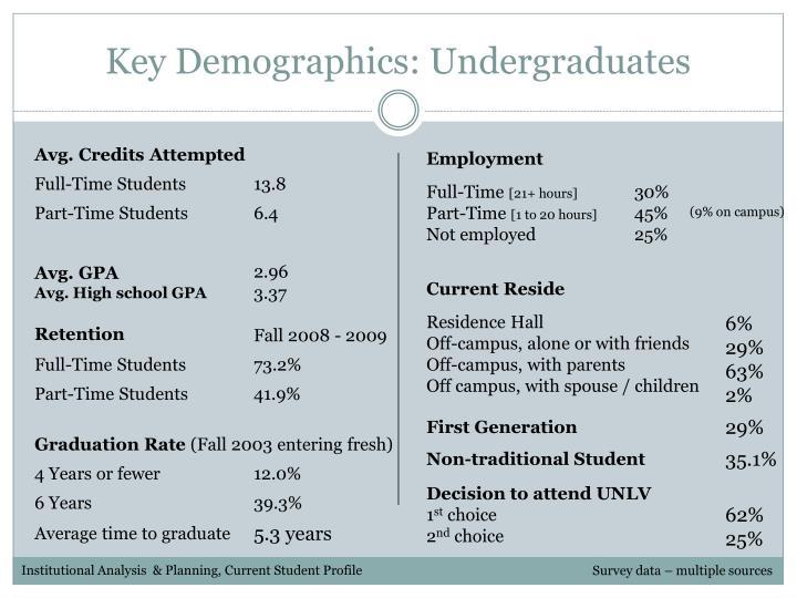 Key Demographics: Undergraduates