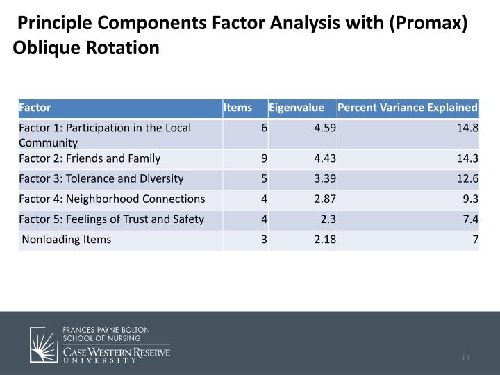Principle Components Factor Analysis with (Promax) Oblique Rotation