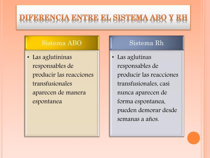 Diferencia entre el Sistema ABO y Rh