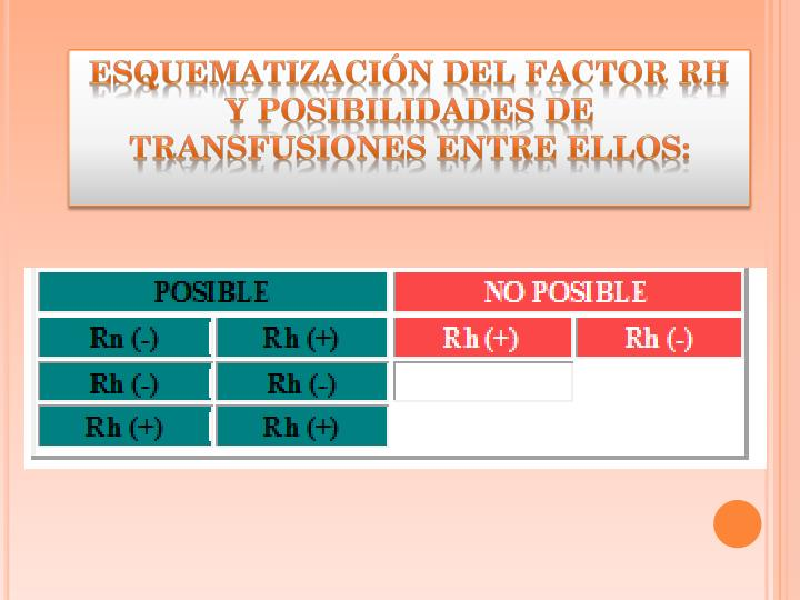 Esquematización del factor Rh y posibilidades de transfusiones entre ellos: