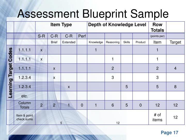 Assessment Blueprint Sample