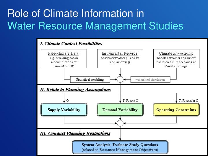 Role of climate information in water resource management studies