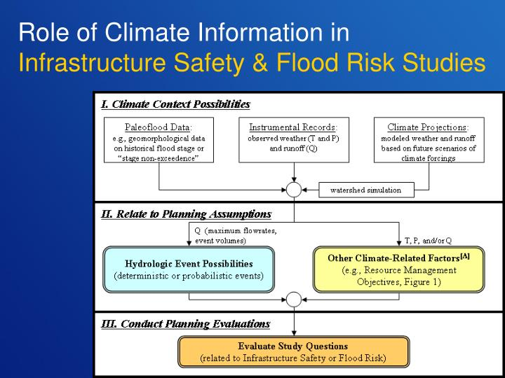 Role of Climate Information in