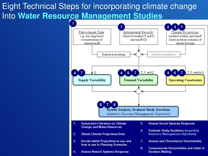 Eight Technical Steps for incorporating climate change