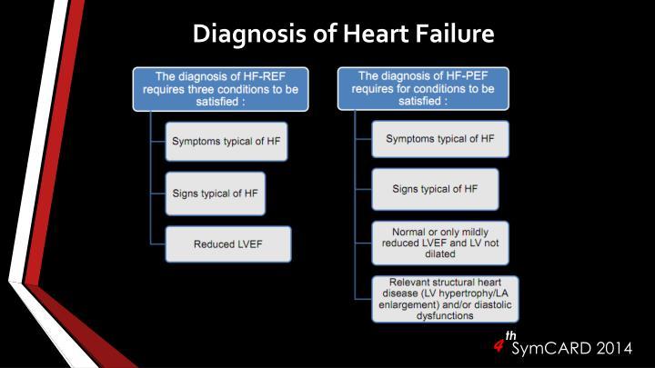 Diagnosis of heart failure