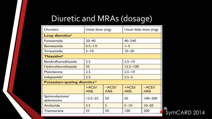Diuretic and MRAs (dosage)