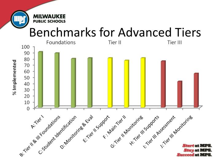 Benchmarks for Advanced Tiers