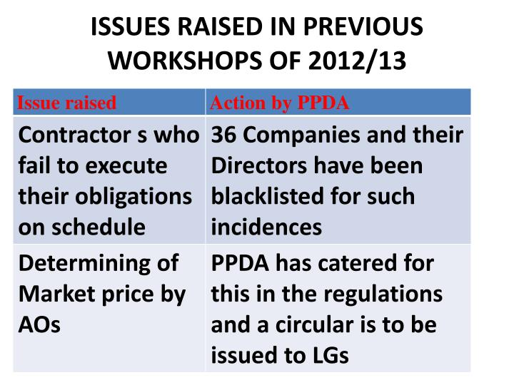 Issues raised in previous workshops of 2012 13