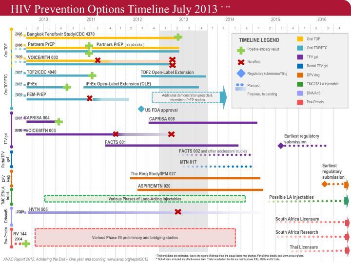 HIV Prevention Options Timeline