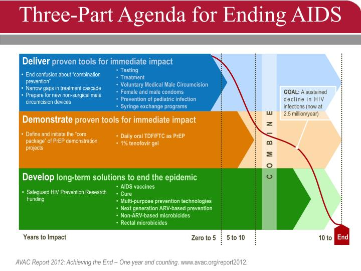 Three-Part Agenda for Ending AIDS