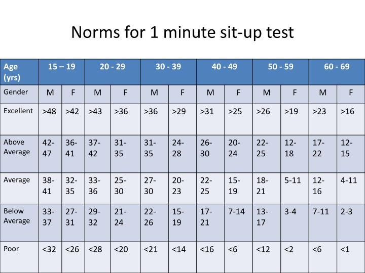100+ Sit To Stand Test Norms – yasminroohi