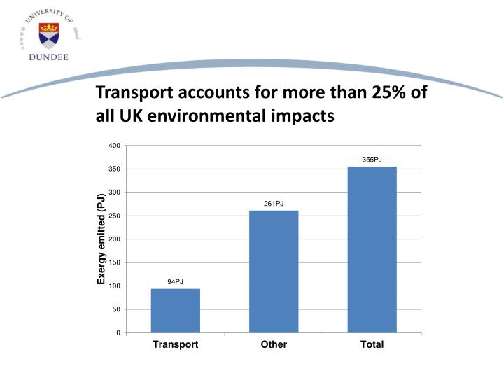 Transport accounts for more than 25% of all UK environmental impacts