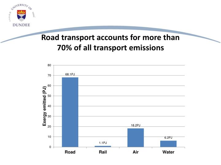 Road transport accounts for more than 70% of all transport emissions