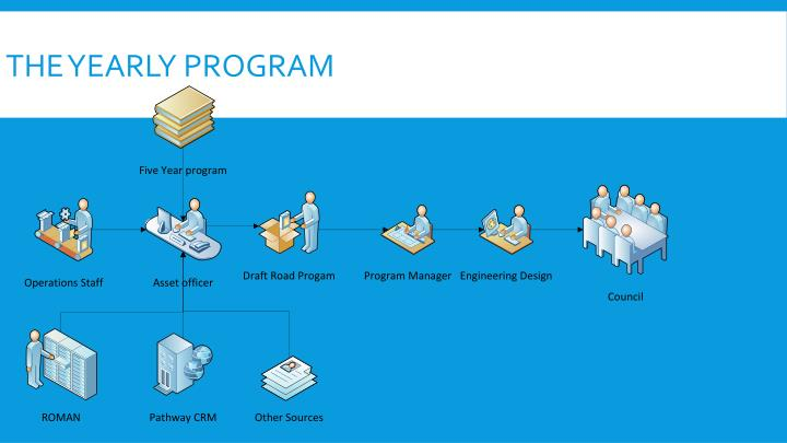 The yearly program