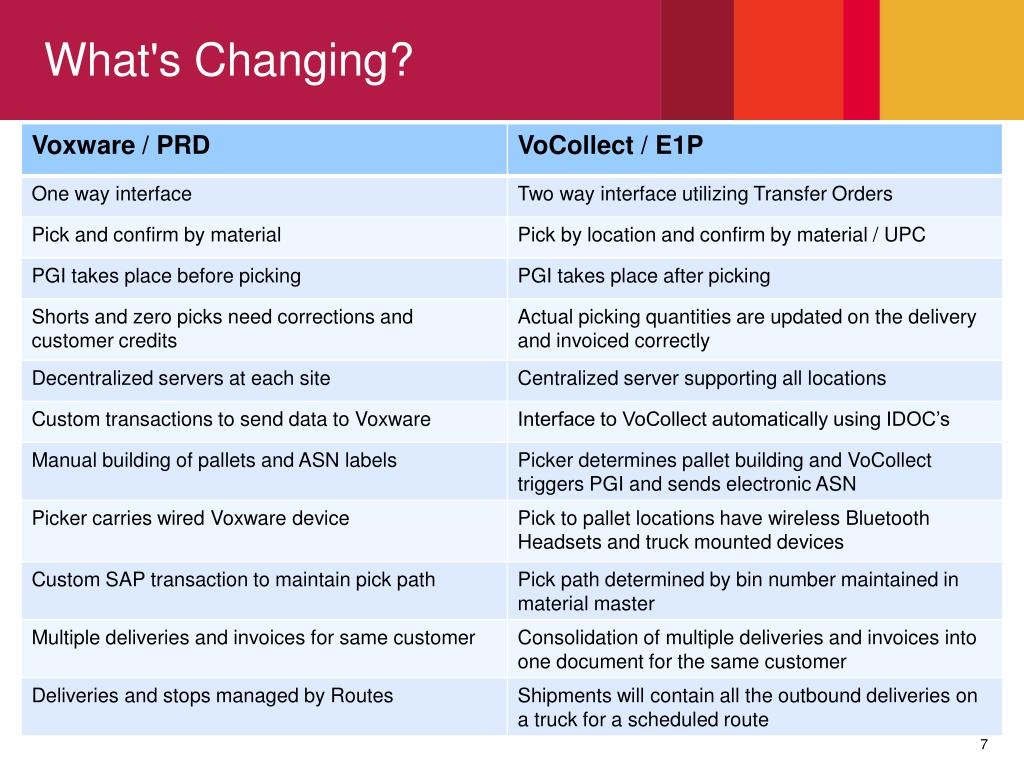 PPT - Warehouse Operations: SAP and VoCollect Pick To Voice