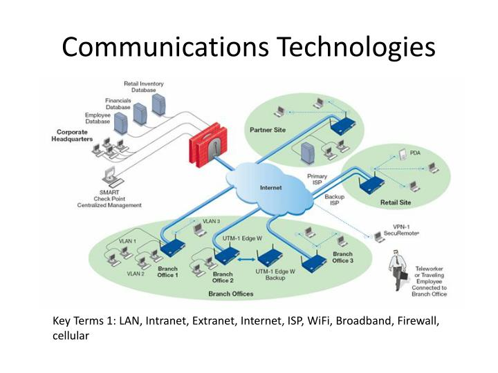 Communications Technologies