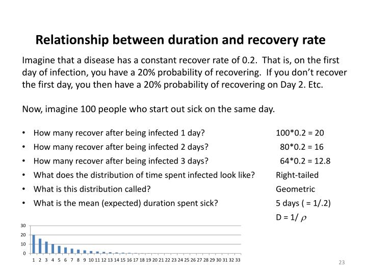 Relationship between duration and