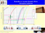 remedies to vacuum dynamic effects adsorption isotherms