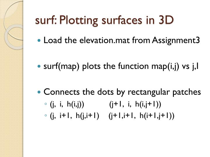 surf: Plotting surfaces in 3D