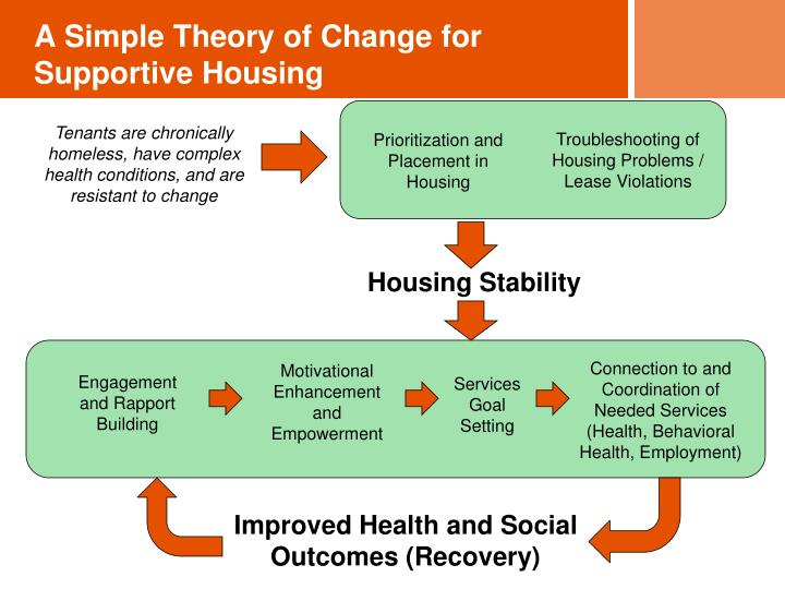 A Simple Theory of Change for Supportive Housing