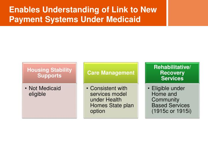 Enables Understanding of Link to New Payment Systems Under Medicaid