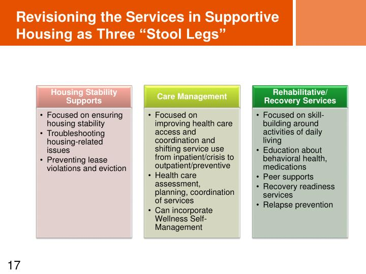 """Revisioning the Services in Supportive Housing as Three """"Stool Legs"""""""