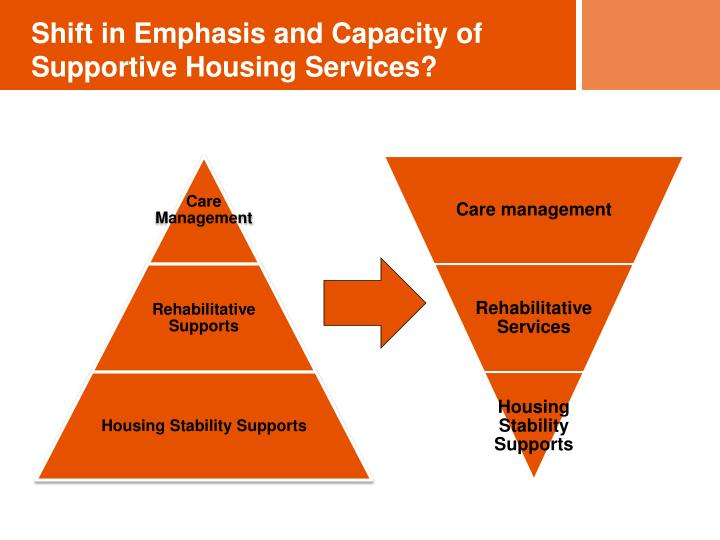 Shift in Emphasis and Capacity of Supportive Housing Services?