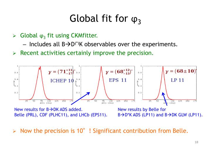 Global fit for ϕ