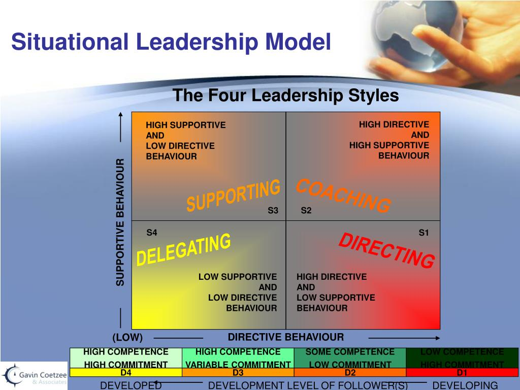 Ppt situational leadership model powerpoint presentation id.