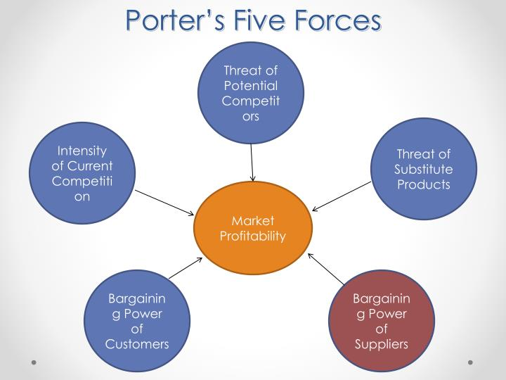 porter five forces on cadbury Strategic management 9  horizontal integration can affect several of porter's five forces for the surviving firms  kraft's hostile takeover of cadbury is.