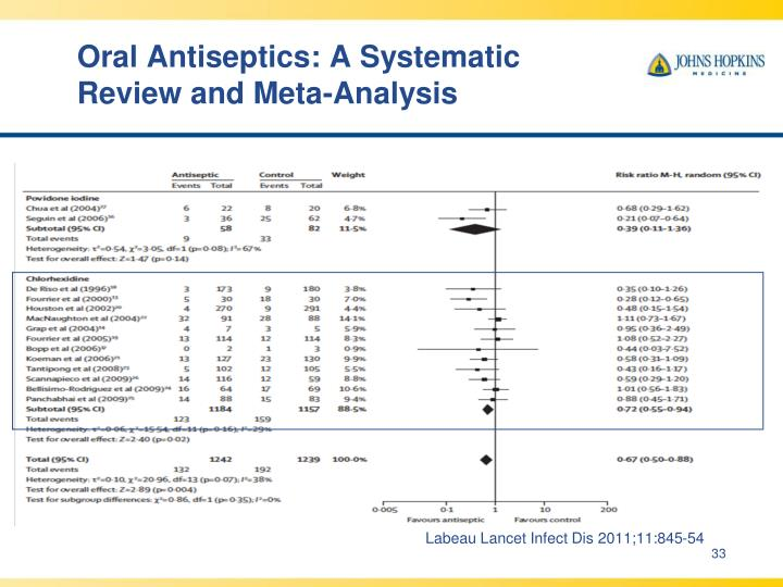 Oral Antiseptics: A Systematic Review and Meta-Analysis