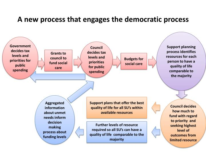 A new process that engages the democratic process