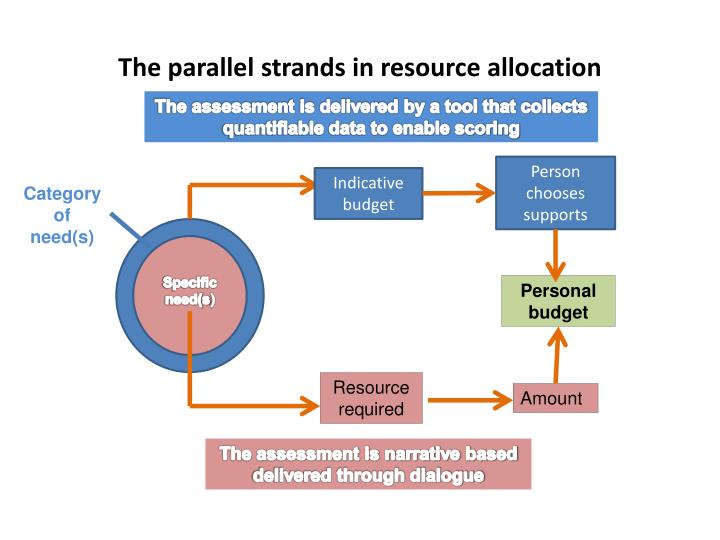 The parallel strands in resource allocation