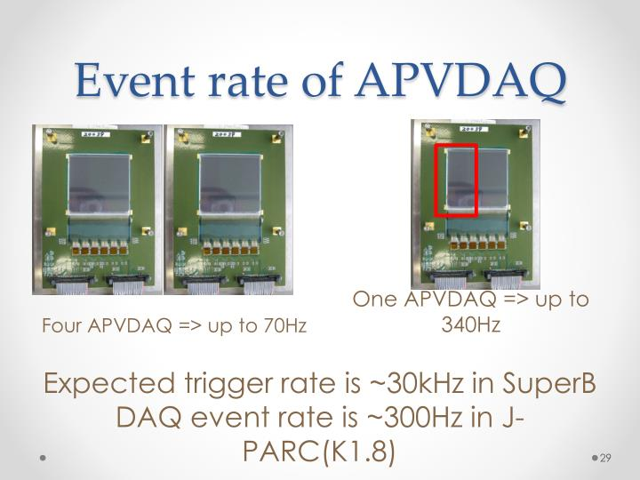 Event rate of APVDAQ
