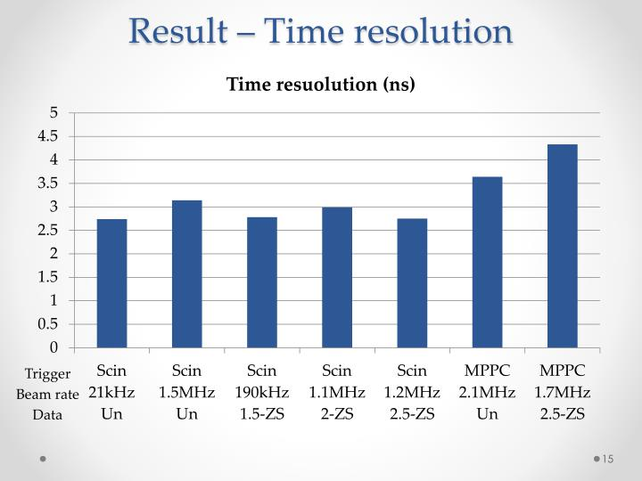 Result – Time resolution