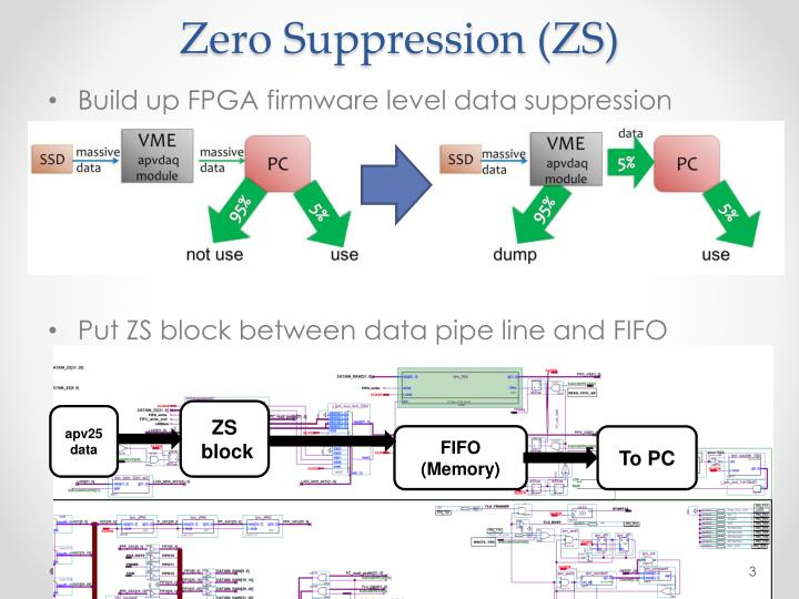 Zero suppression zs