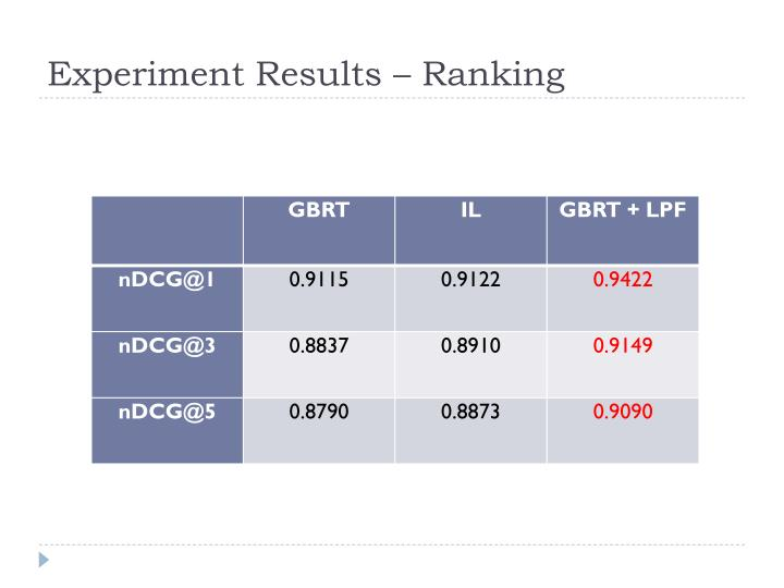 Experiment Results – Ranking
